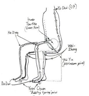 chi-circulation