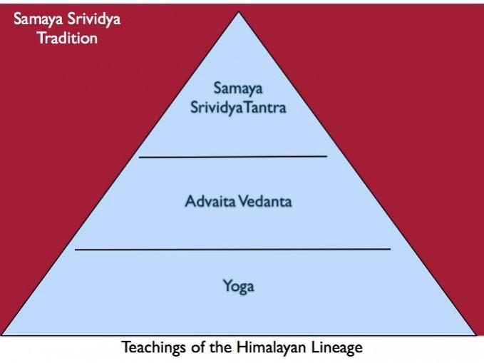 samaya-srividya